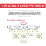 how to run campaigns in larger workplaces